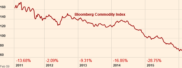 Commodity Indices and Futures Markets | Agricultural Economics
