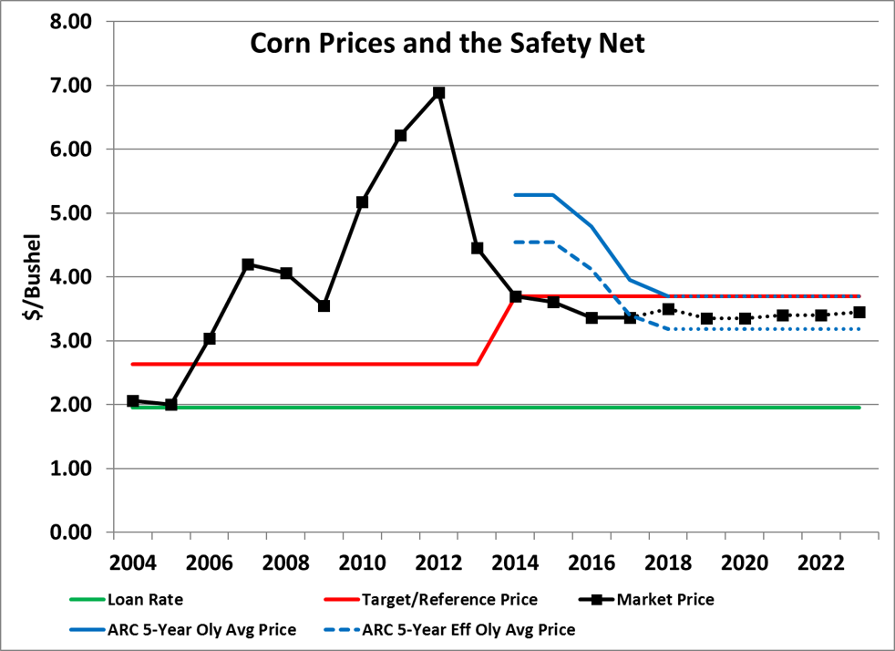Graph of Corn Prices and the Safety Net