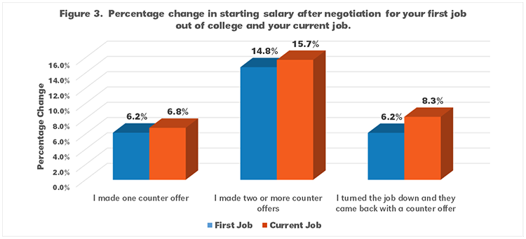 Salary Negotiation and Graduates from the Department of
