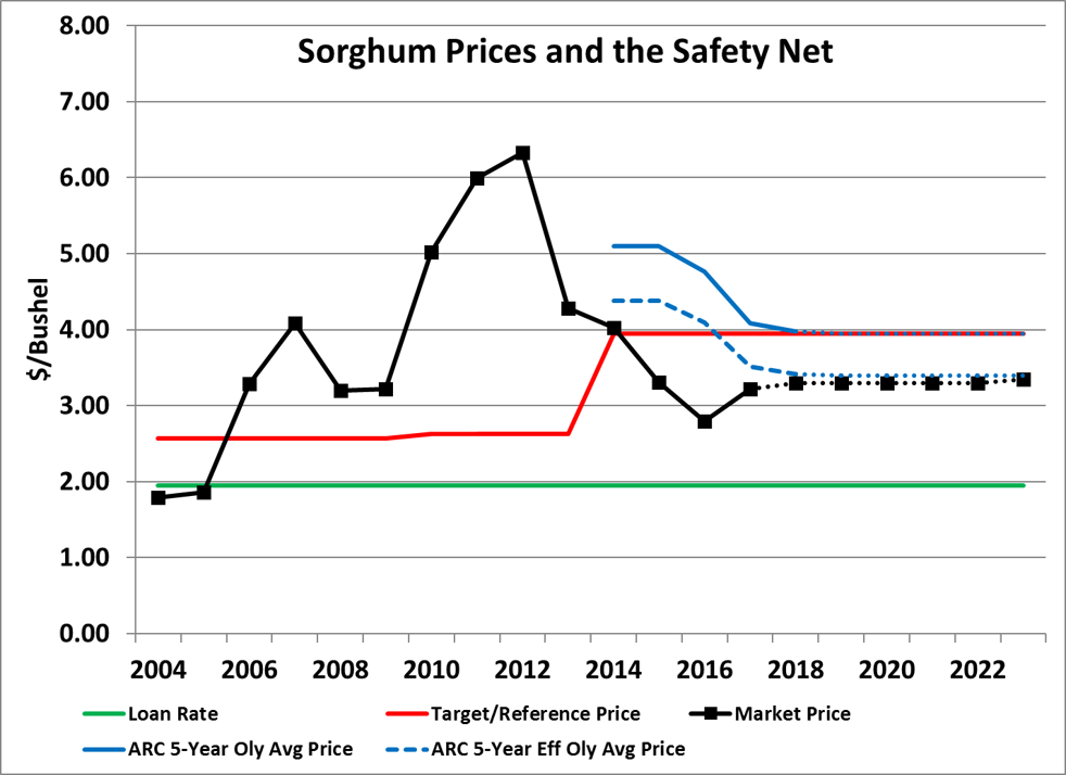 Graph of Sorghum Prices and the Safety Net
