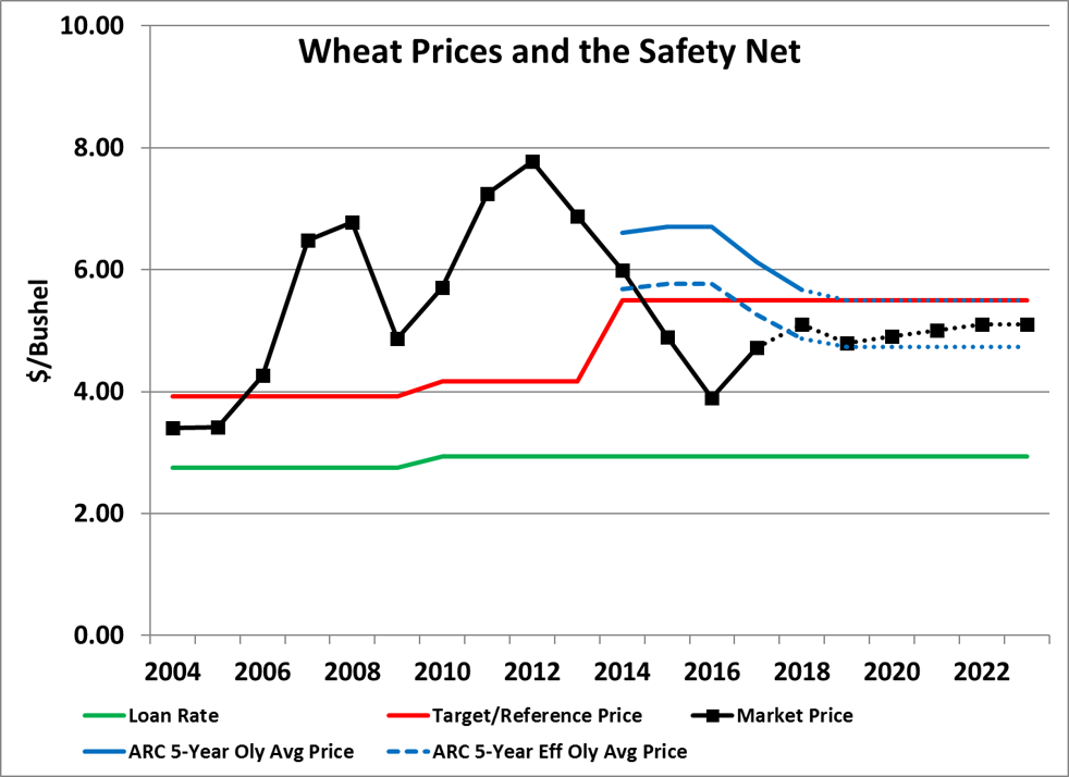 Graph of Wheat Prices and the Safety Net
