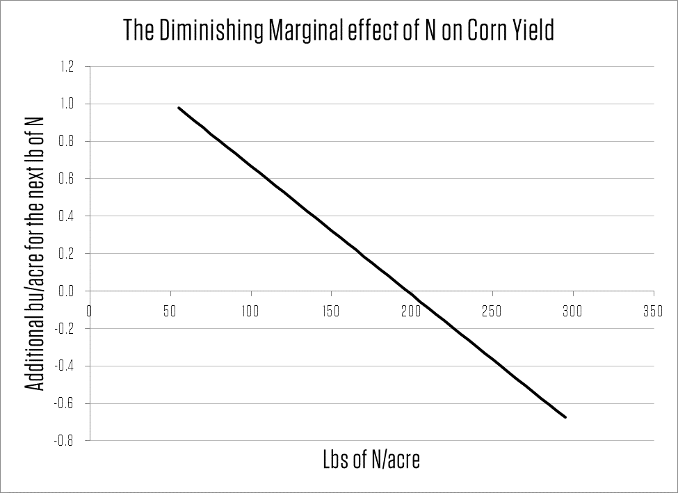 graph depicting the diminishing marginal effect of n on corn yield
