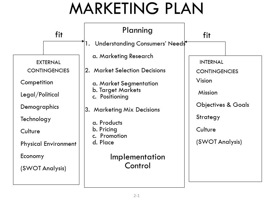 Marketing Process – Sample Business Contingency Plan