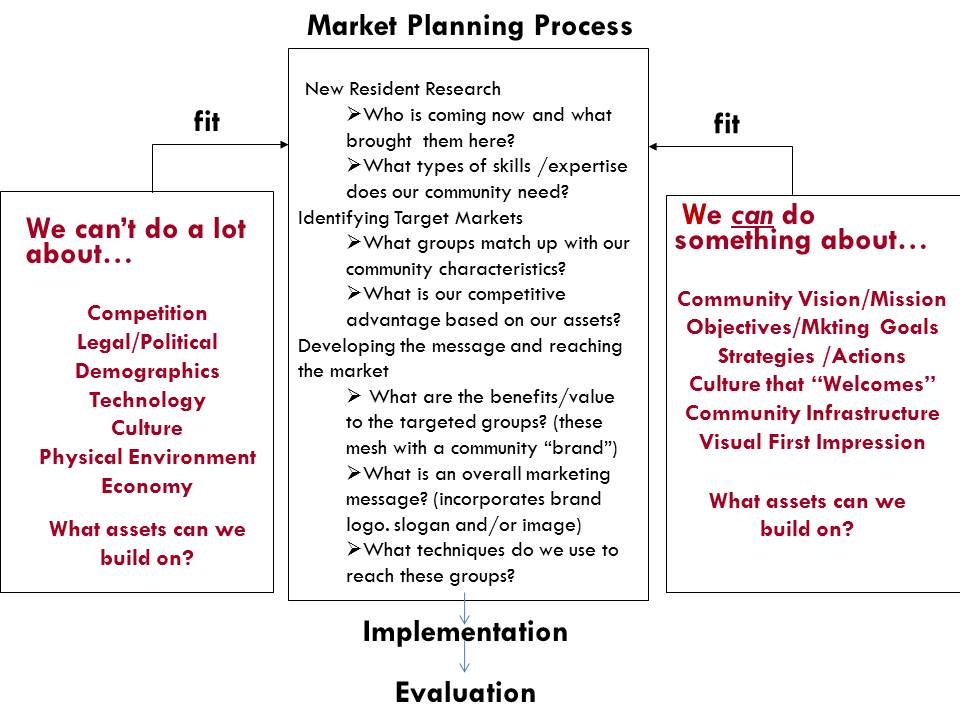 matching process in marketing environment The role of marketing information system on decision making part of that matching process rests with understanding the value of the marketing as a process.