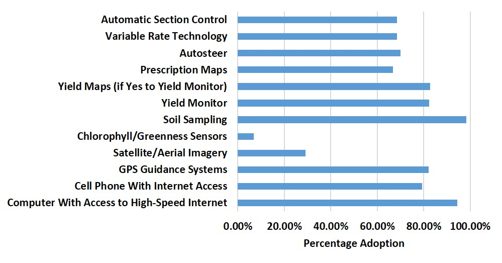 Precision Agriculture Usage And Big Agriculture Data
