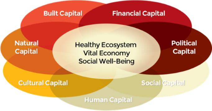 Community Capitals Framework Agricultural Economics