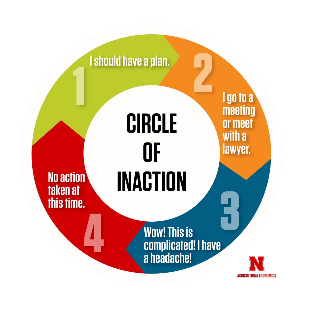 Circle of Inaction